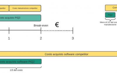 Castle è il software di simulazione a un prezzo vantaggioso e competitivo