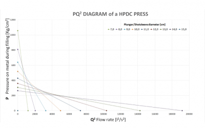 The PQ2 diagram of the press and the sizing of the mould (part I)