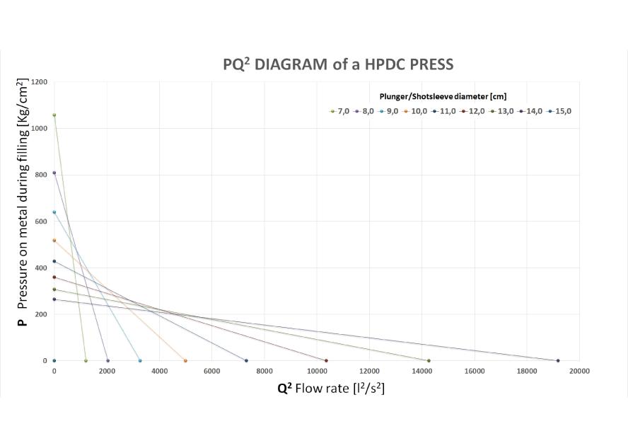 Il diagramma PQ2 della pressa ed il dimensionamento dello stampo (parte I)